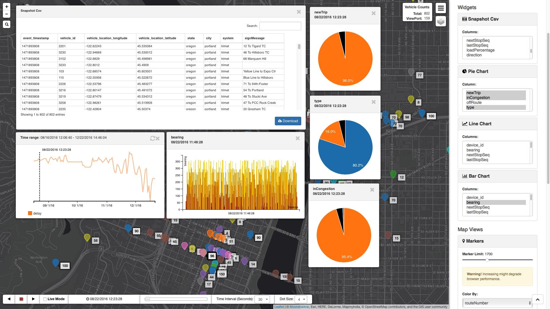 DB4IoT Dashboard, Charts, Graphs